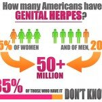 Shocking Facts About Herpes!